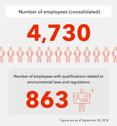 Number of employees (consolidated)
