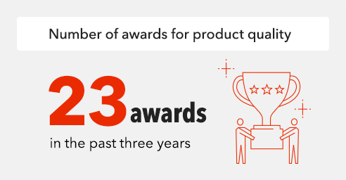 Number of awards for product quality
