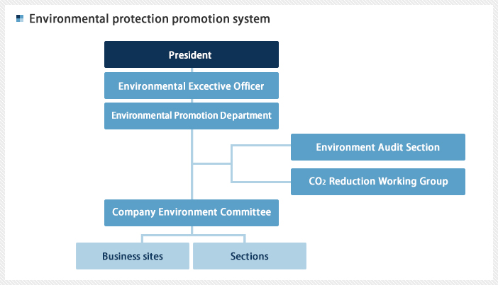Enviromental protection promotion system