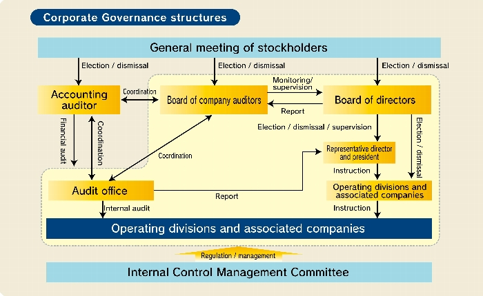 Corporate Governance|CSR|CMK Corporation